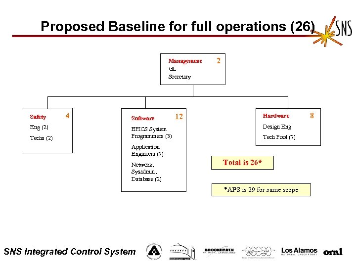 Proposed Baseline for full operations (26) Management GL Secretary Safety Eng (2) Techs (2)