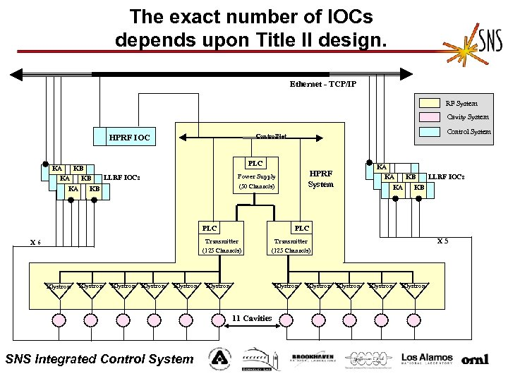 The exact number of IOCs depends upon Title II design. Ethernet - TCP/IP RF