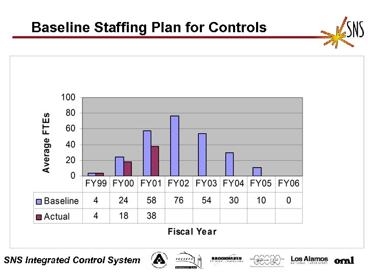 Baseline Staffing Plan for Controls SNS Integrated Control System