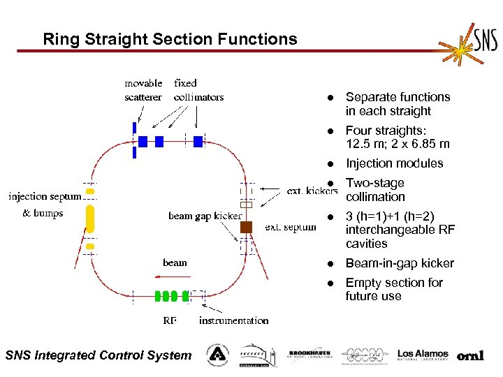 Ring Straight Section Functions l l Four straights: 12. 5 m; 2 x 6.