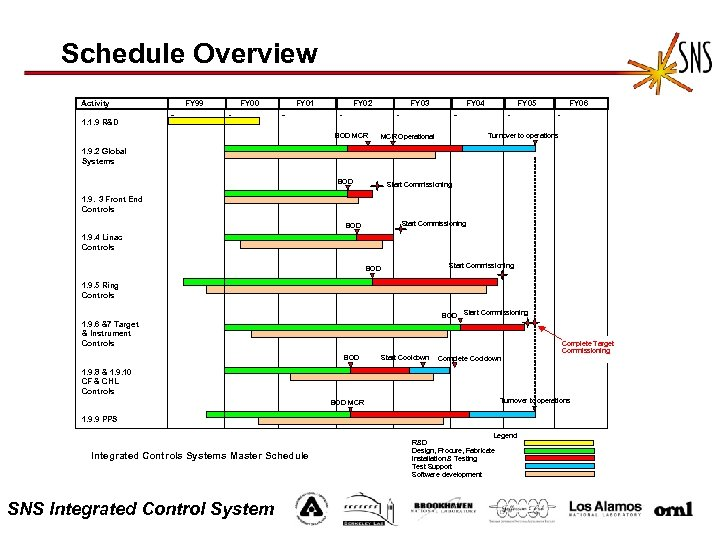 Schedule Overview Activity FY 99 FY 00 FY 01 FY 02 FY 03 FY