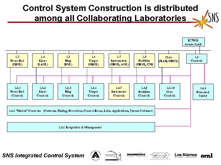 Control System Construction is distributed among all Collaborating Laboratories ICWG include JLAB 1. 3