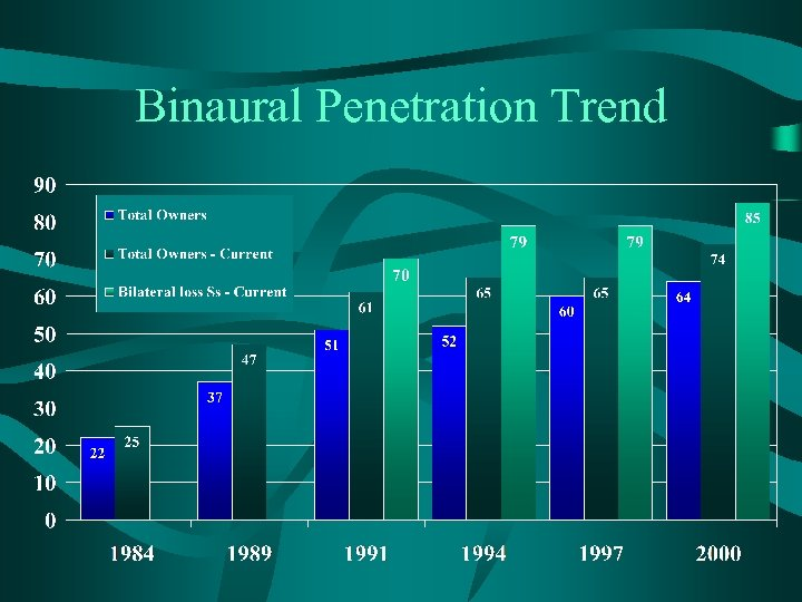 Binaural Penetration Trend