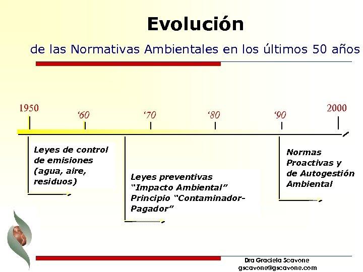 Evolución de las Normativas Ambientales en los últimos 50 años 1950 ' 60 Leyes