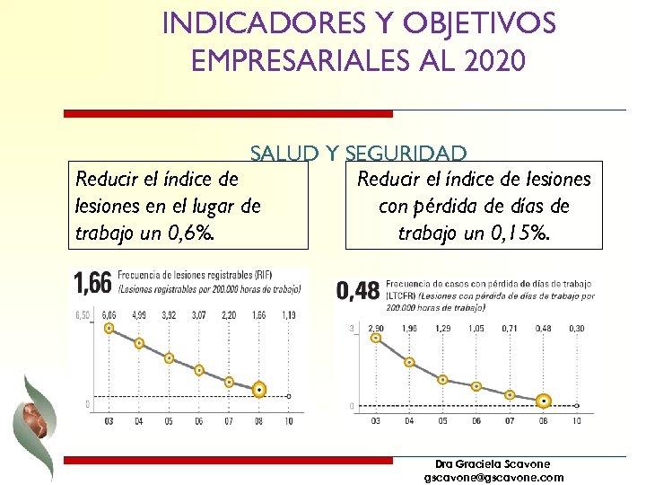 INDICADORES Y OBJETIVOS EMPRESARIALES AL 2020 SALUD Y SEGURIDAD Reducir el índice de lesiones