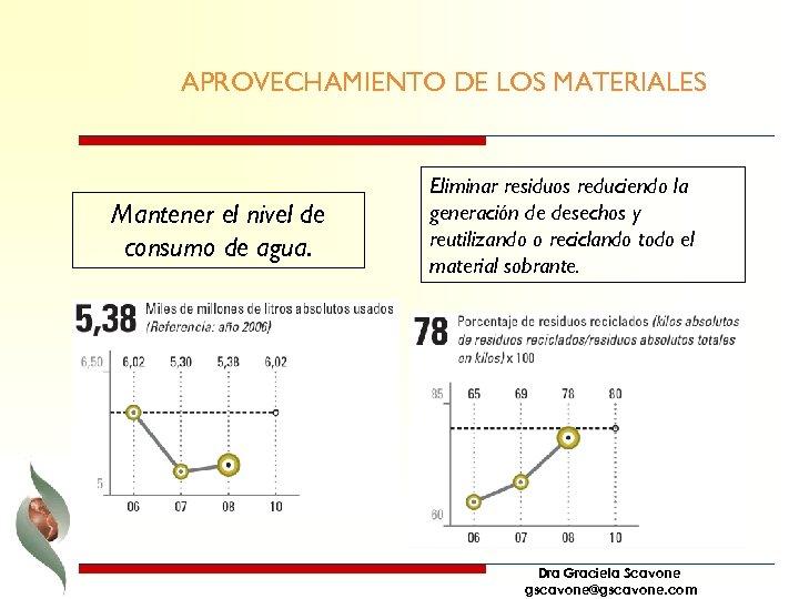 APROVECHAMIENTO DE LOS MATERIALES Mantener el nivel de consumo de agua. Eliminar residuos reduciendo