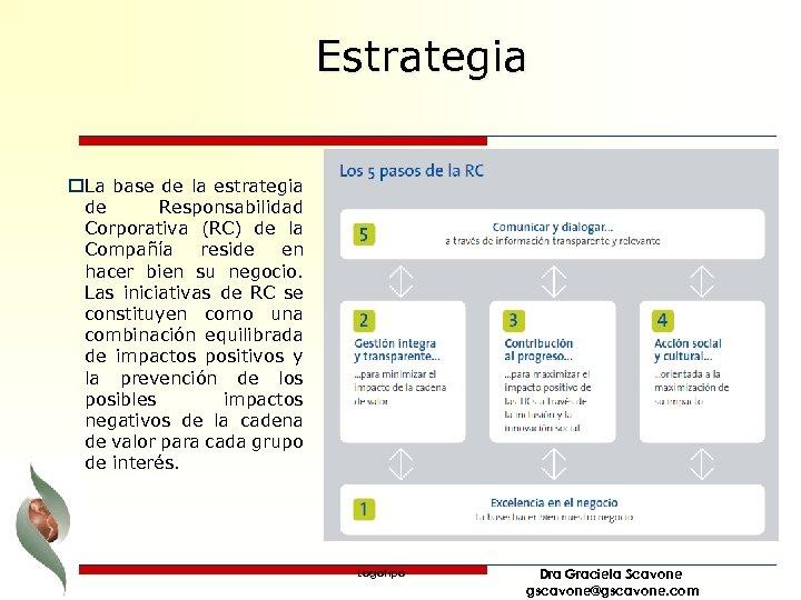 Estrategia o. La base de la estrategia de Responsabilidad Corporativa (RC) de la Compañía