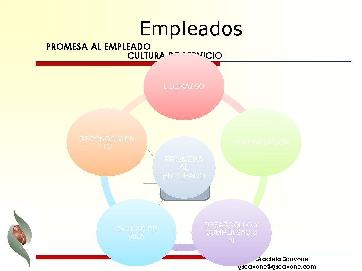 Empleados PROMESA AL EMPLEADO CULTURA DE SERVICIO LIDERAZGO RECONOCIMIEN TO COMUNICACION PROMESA AL EMPLEADO