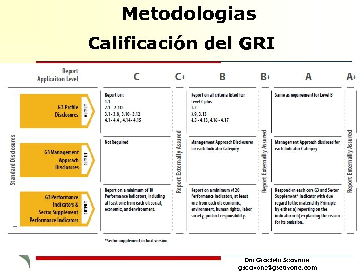 Metodologias Calificación del GRI Dra Graciela Scavone gscavone@gscavone. com