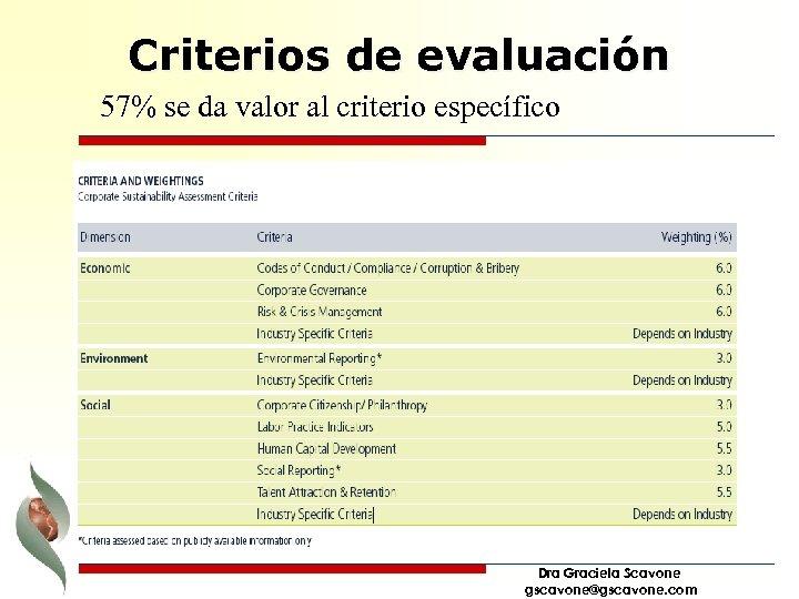 Criterios de evaluación 57% se da valor al criterio específico Dra Graciela Scavone gscavone@gscavone.