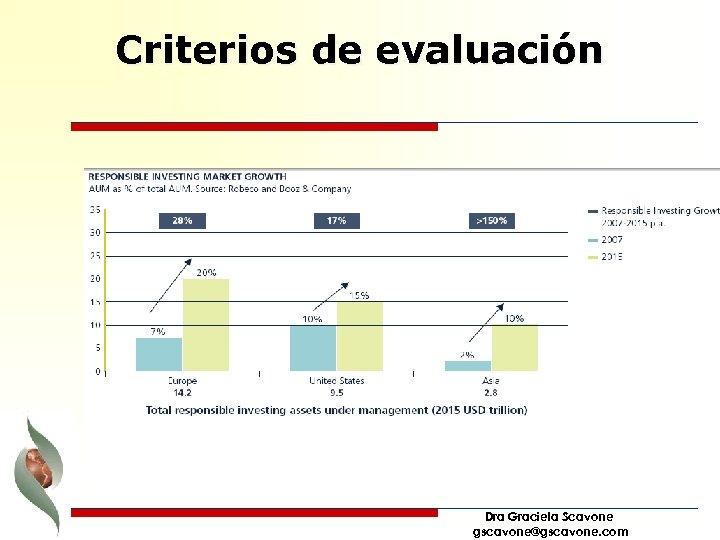 Criterios de evaluación Dra Graciela Scavone gscavone@gscavone. com