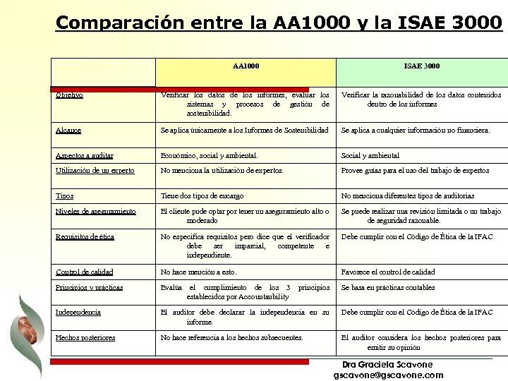 Comparación entre la AA 1000 y la ISAE 3000 AA 1000 ISAE 3000 Objetivo