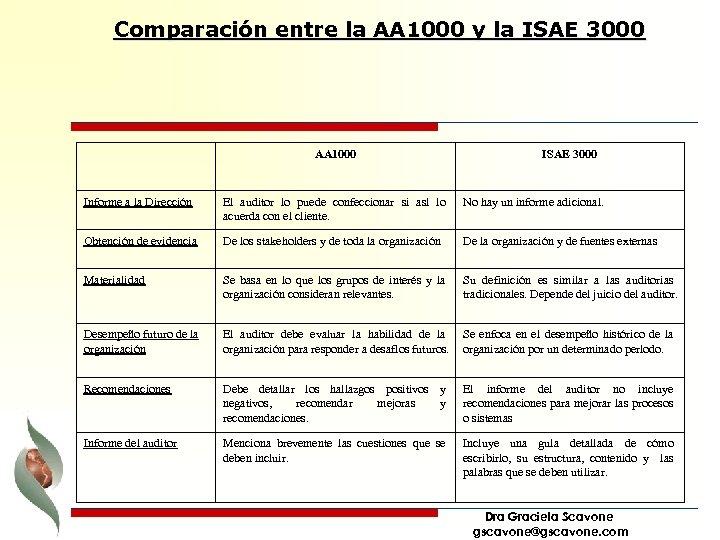 Comparación entre la AA 1000 y la ISAE 3000 AA 1000 ISAE 3000