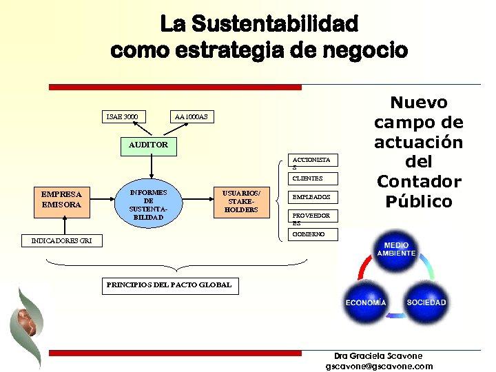 La Sustentabilidad como estrategia de negocio ISAE 3000 AA 1000 AS AUDITOR ACCIONISTA S