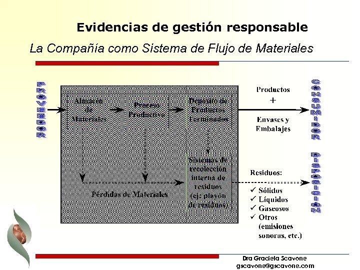 Evidencias de gestión responsable La Compañía como Sistema de Flujo de Materiales Dra Graciela