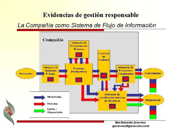 Evidencias de gestión responsable La Compañía como Sistema de Flujo de Información Dra Graciela