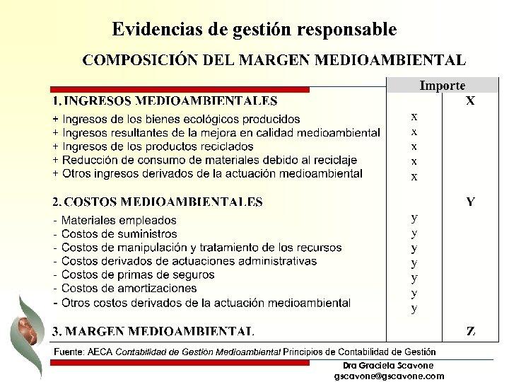 Evidencias de gestión responsable Dra Graciela Scavone gscavone@gscavone. com