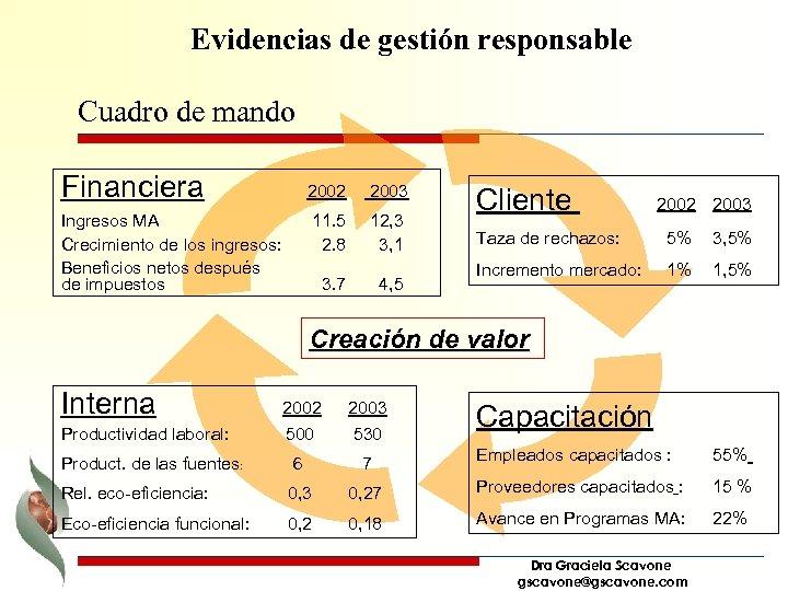 Evidencias de gestión responsable Cuadro de mando Financiera 2002 11. 5 2. 8 Ingresos
