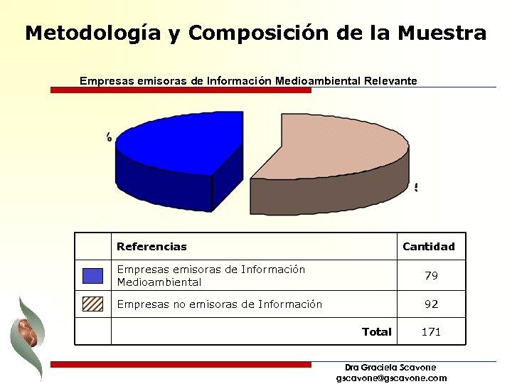 Metodología y Composición de la Muestra Empresas emisoras de Información Medioambiental Relevante Referencias Cantidad
