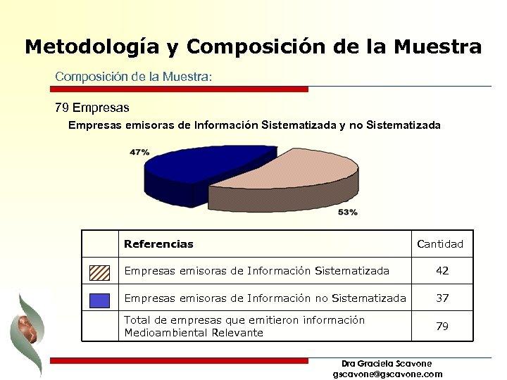 Metodología y Composición de la Muestra: 79 Empresas emisoras de Información Sistematizada y no