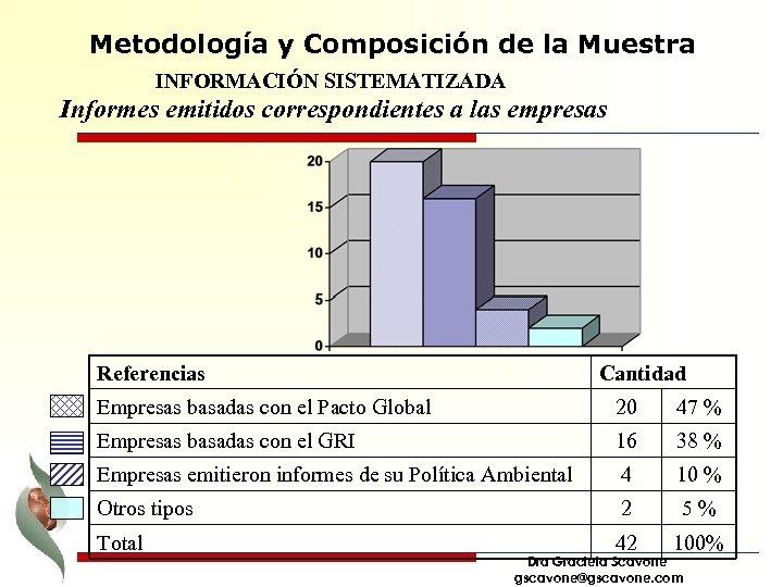 Metodología y Composición de la Muestra INFORMACIÓN SISTEMATIZADA Informes emitidos correspondientes a las empresas