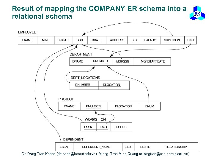 Result of mapping the COMPANY ER schema into a relational schema Dr. Dang Tran