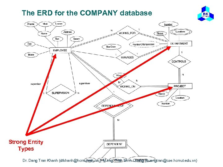The ERD for the COMPANY database Strong Entity Types Dr. Dang Tran Khanh (dtkhanh@hcmut.