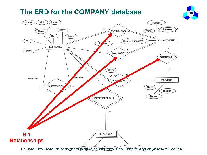 The ERD for the COMPANY database N: 1 Relationships Dr. Dang Tran Khanh (dtkhanh@hcmut.