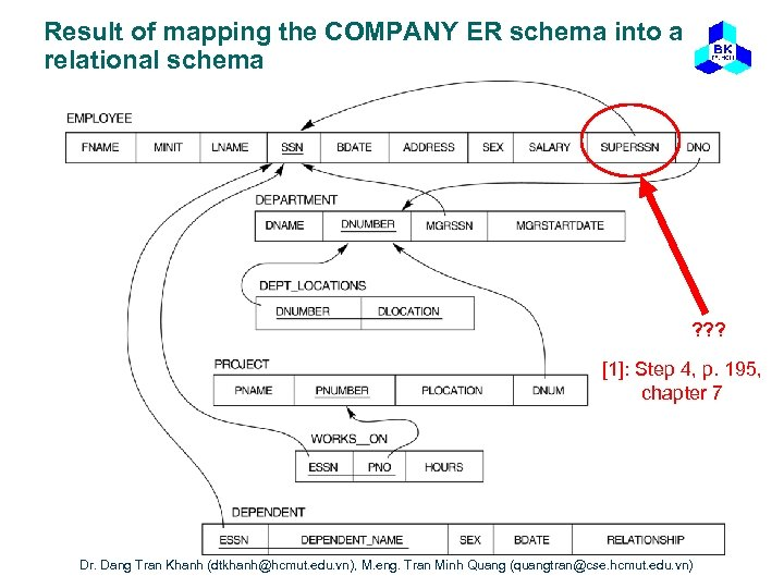 Result of mapping the COMPANY ER schema into a relational schema ? ? ?