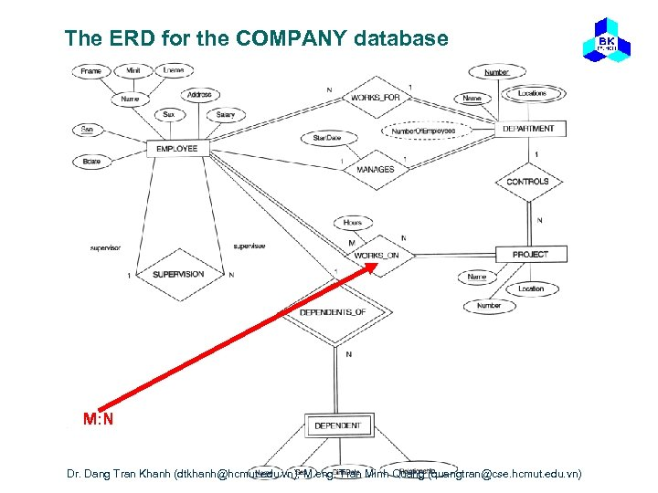 The ERD for the COMPANY database M: N Dr. Dang Tran Khanh (dtkhanh@hcmut. edu.