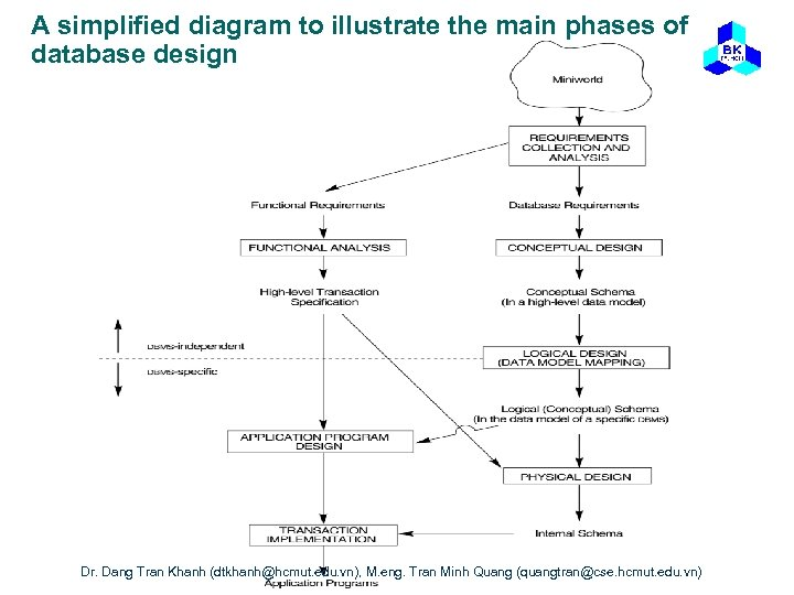 A simplified diagram to illustrate the main phases of database design Dr. Dang Tran
