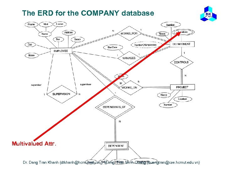 The ERD for the COMPANY database Multivalued Attr. Dang Tran Khanh (dtkhanh@hcmut. edu. vn),