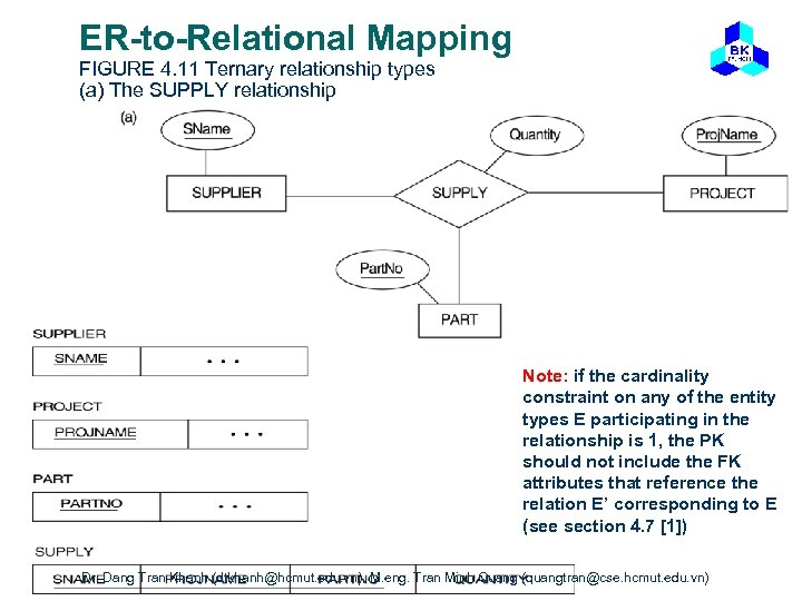 ER-to-Relational Mapping FIGURE 4. 11 Ternary relationship types (a) The SUPPLY relationship Note: if