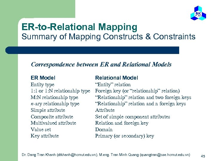 ER-to-Relational Mapping Summary of Mapping Constructs & Constraints Correspondence between ER and Relational Models