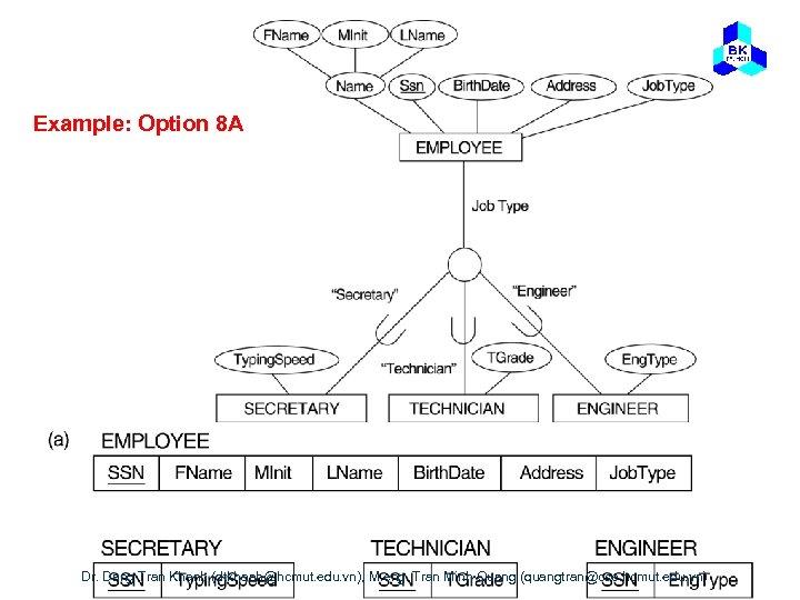 Example: Option 8 A Dr. Dang Tran Khanh (dtkhanh@hcmut. edu. vn), M. eng. Tran