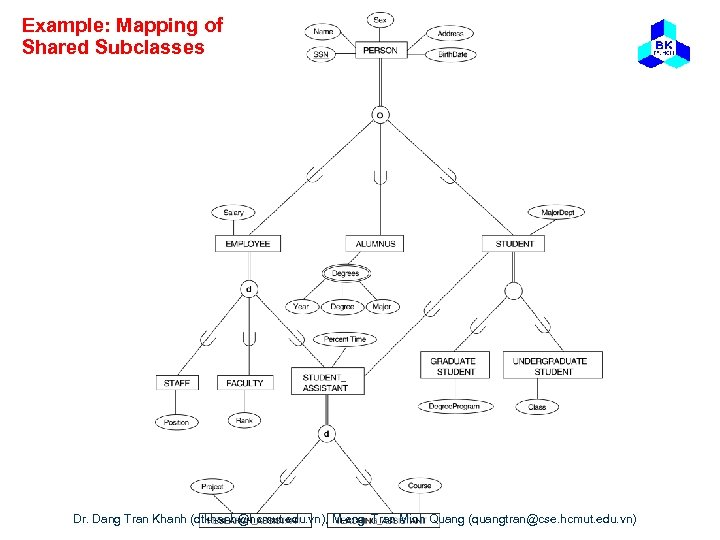 Example: Mapping of Shared Subclasses Dr. Dang Tran Khanh (dtkhanh@hcmut. edu. vn), M. eng.