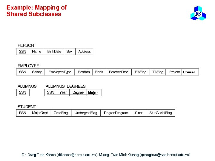 Example: Mapping of Shared Subclasses Course Major Dr. Dang Tran Khanh (dtkhanh@hcmut. edu. vn),