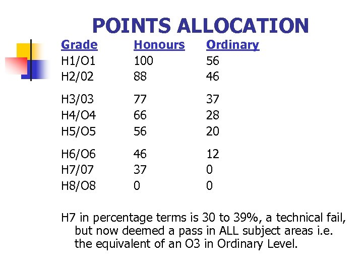 POINTS ALLOCATION Grade H 1/O 1 H 2/02 Honours 100 88 Ordinary 56 46