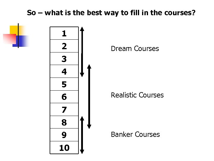 So – what is the best way to fill in the courses? 1 2