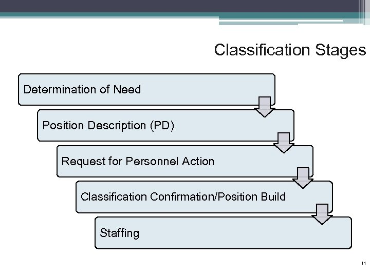 Classification Stages Determination of Need Position Description (PD) Request for Personnel Action Classification Confirmation/Position