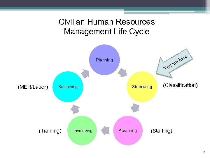 Civilian Human Resources Management Life Cycle Planning r a ou re e eh Y