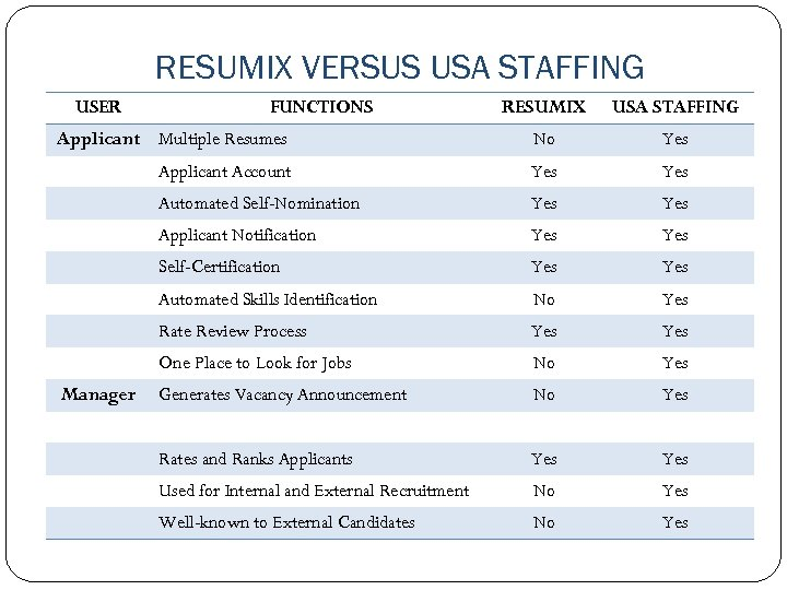 RESUMIX VERSUS USA STAFFING USER RESUMIX USA STAFFING Applicant Multiple Resumes No Yes Applicant