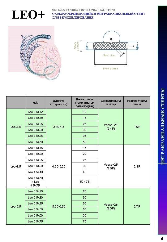 Ref. Диаметр артерии (мм) Длина стента (номинальный диаметр) (мм) Leo 3, 5 x