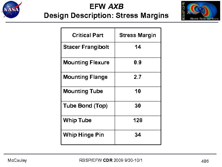 EFW AXB Design Description: Stress Margins Critical Part Stress Margin Stacer Frangibolt Mounting Flexure