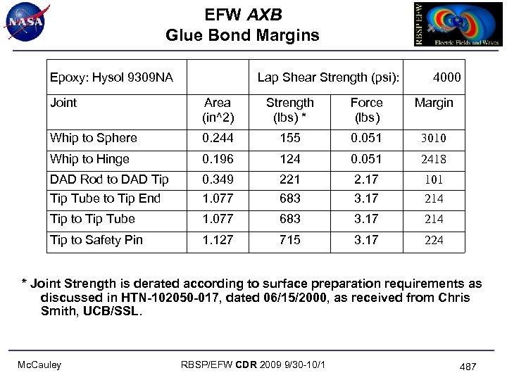 EFW AXB Glue Bond Margins Epoxy: Hysol 9309 NA Lap Shear Strength (psi): 4000