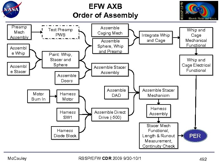 EFW AXB Order of Assembly Preamp Mech Assembly Test Preamp PWB Assembl e Whip