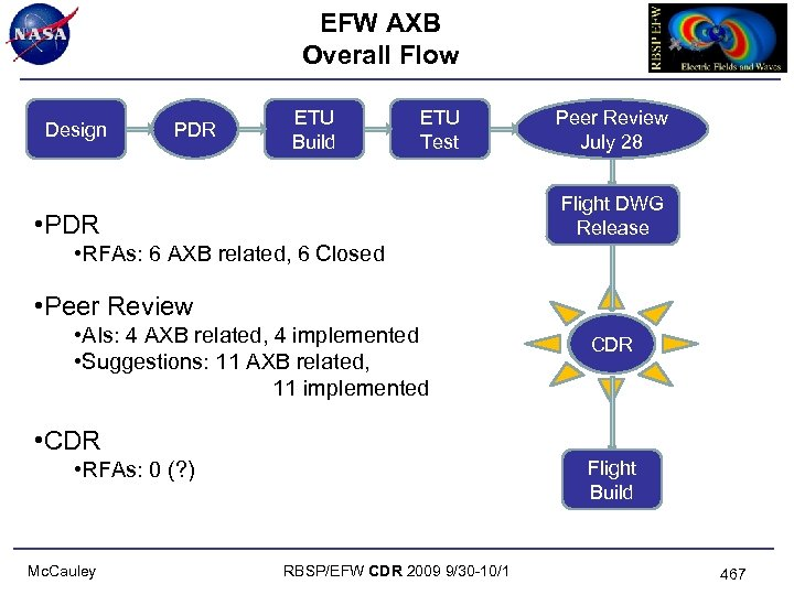 EFW AXB Overall Flow Design PDR ETU Build ETU Test Peer Review July 28