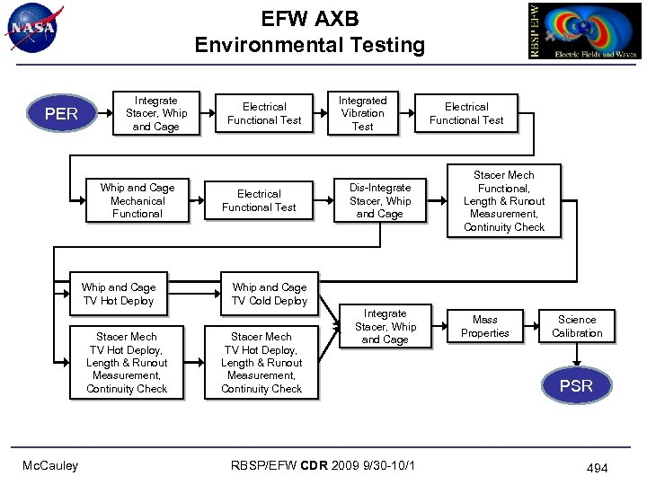 EFW AXB Environmental Testing PER Integrate Stacer, Whip and Cage Mechanical Functional Whip and