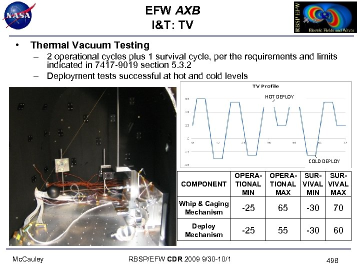 EFW AXB I&T: TV • Thermal Vacuum Testing – 2 operational cycles plus 1