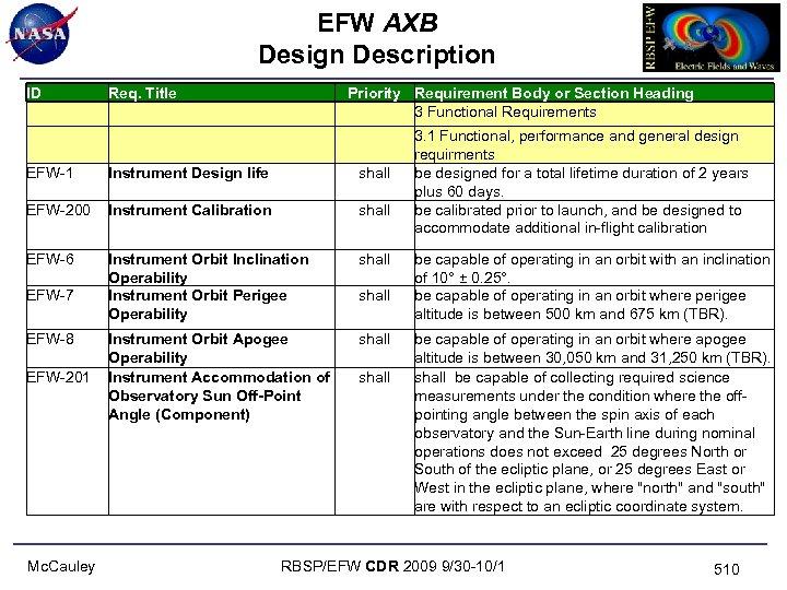 EFW AXB Design Description ID Req. Title EFW-1 Instrument Design life shall EFW-200 Instrument